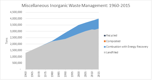 This is a graph on miscellaneous inorganic waste management, spanning the years 1960 to 2015. This graph is measured in tons, and shows how much waste was recycled, composted, combusted with energy recovery, and landfilled.