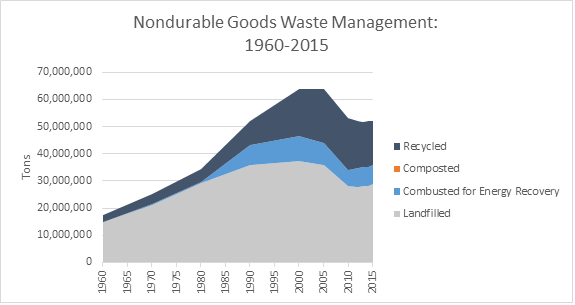 This is a graph on nondurable goods waste management, spanning the years 1960 to 2015. This graph is measured in tons, and shows how much waste was recycled, composted, combusted with energy recovery, and landfilled.