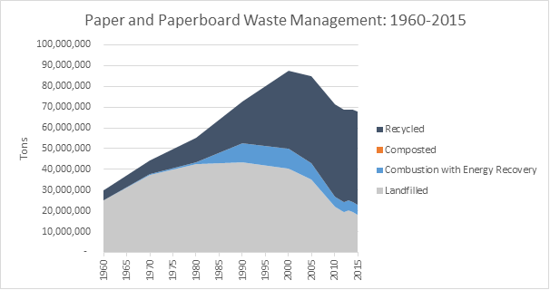 This is a graph on paper and paperboard waste management, spanning the years 1960 to 2015. This graph is measured in tons, and shows how much waste was recycled, composted, combusted with energy recovery, and landfilled.