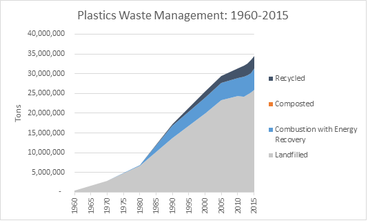 This is a graph on plastics waste management, spanning the years 1960 to 2015. This graph is measured in tons, and shows how much waste was recycled, composted, combusted with energy recovery, and landfilled.