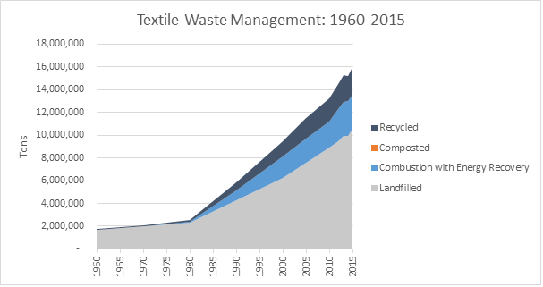 This is a graph on textile waste management, spanning the years 1960 to 2015. This graph is measured in tons, and shows how much waste was recycled, composted, combusted with energy recovery, and landfilled.