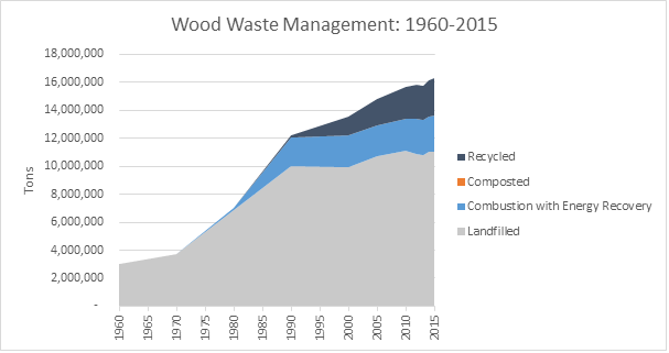 This is a graph on wood waste management, spanning the years 1960 to 2015. This graph is measured in tons, and shows how much waste was recycled, composted, combusted with energy recovery, and landfilled.