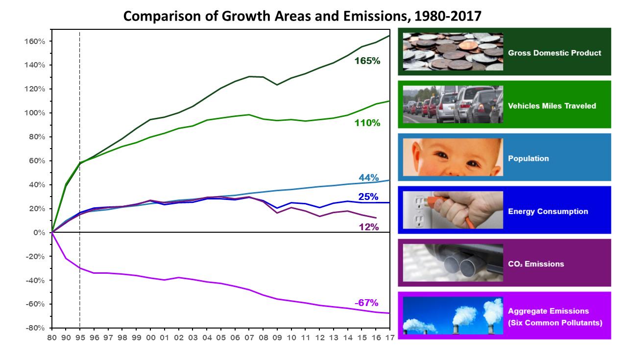 between 1980 and 2017, gdp increased 165%, vmt increased 110%, energy