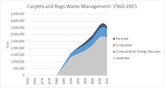 This is a graph on carpets and rugs waste management, spanning the years 1960 to 2015. This graph is measured in tons, and shows how much waste was recycled, composted, combusted with energy recovery, and landfilled.