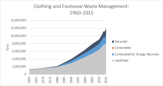 This is a graph on clothing and footwear waste management, spanning the years 1960 to 2015. This graph is measured in tons, and shows how much waste was recycled, composted, combusted with energy recovery, and landfilled.