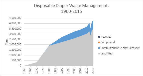 This is a graph on disposable diaper waste management, spanning the years 1960 to 2015. This graph is measured in tons, and shows how much waste was recycled, composted, combusted with energy recovery, and landfilled.