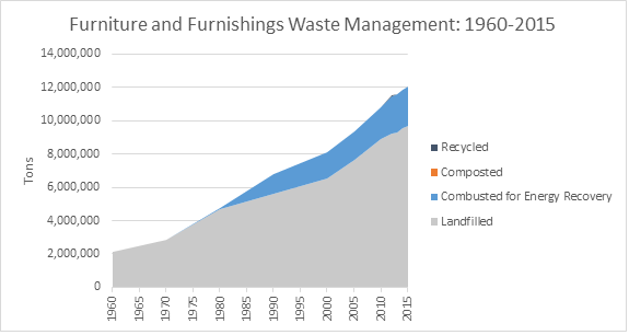 This is a graph on furniture and furnishings waste management, spanning the years 1960 to 2015. This graph is measured in tons, and shows how much waste was recycled, composted, combusted with energy recovery, and landfilled.
