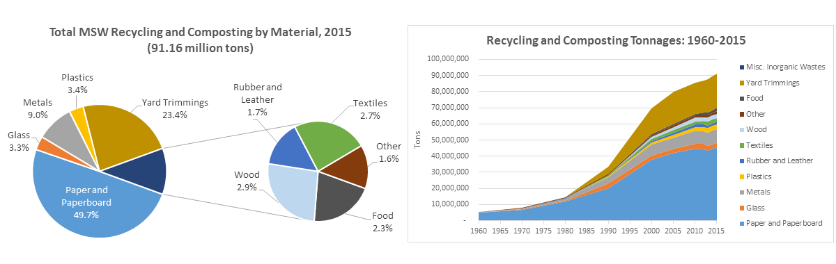 National Overview: Facts and Figures on Materials, Wastes