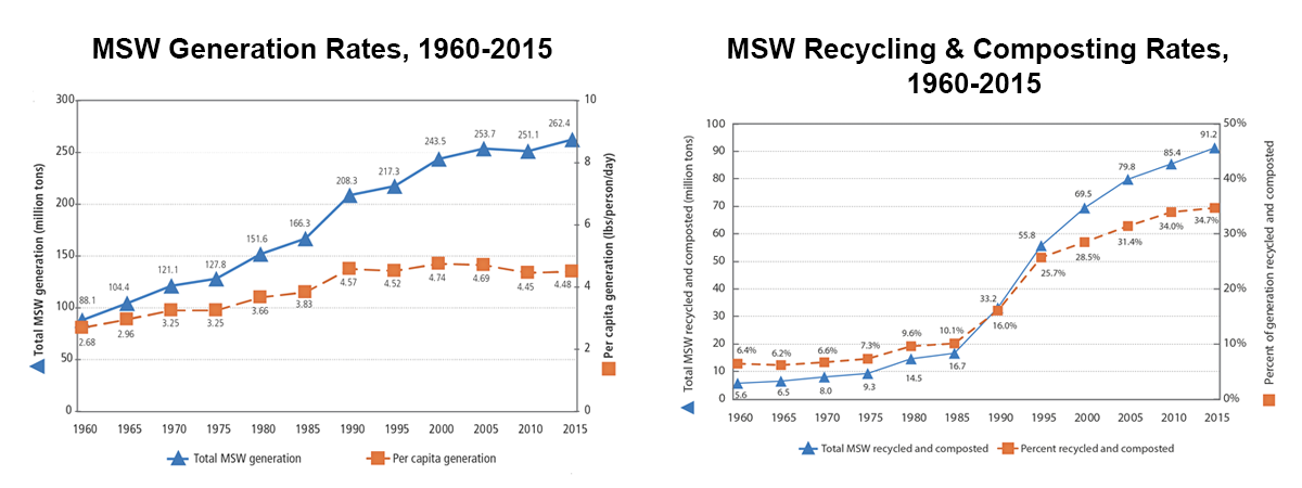 Left: Graph of municipal solid waste generation rates from 1960 to 2015. Right: graph of municipal solid waste recycling and composting rates from 1960 to 2015.