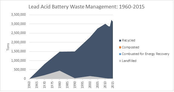 This is a graph on lead acid battery waste management, spanning the years 1960 to 2015. This graph is measured in tons, and shows how much waste was recycled, composted, combusted with energy recovery, and landfilled.
