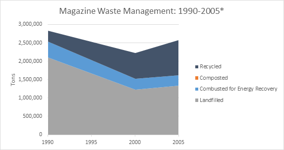 This is a graph on magazine waste management, spanning the years 1990-2005. This graph is measured in tons, and shows how much waste was recycled, composted, combusted with energy recovery, and landfilled.