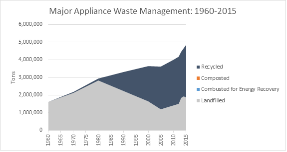 This is a graph on major appliance waste management, spanning the years 1960 to 2015. This graph is measured in tons, and shows how much waste was recycled, composted, combusted with energy recovery, and landfilled.