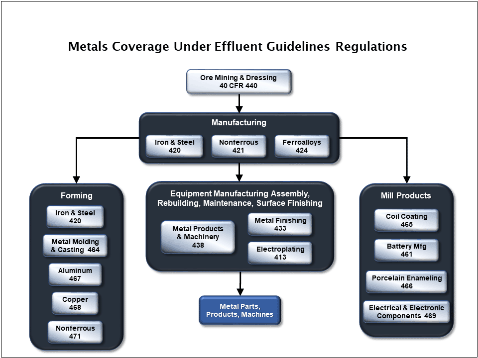 Diagram Of Effluent Guidelines Regulation Coverage For Metals Industries