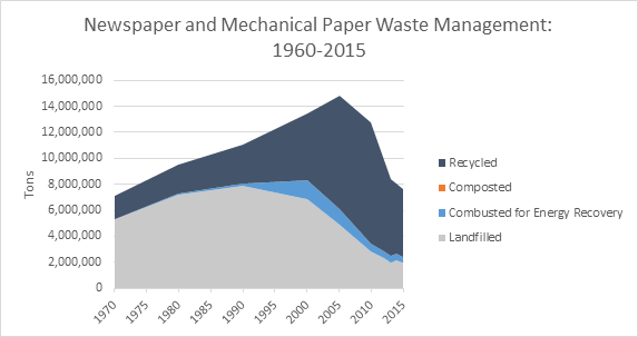 This is a graph on newspaper and mechanical paper waste management, spanning the years 1960 to 2015. This graph is measured in tons, and shows how much waste was recycled, composted, combusted with energy recovery, and landfilled.