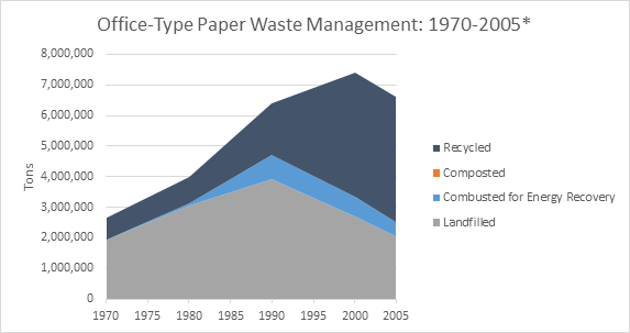 This is a graph on office-typer paper waste management, spanning the years 1970 to 2005. This graph is measured in tons, and shows how much waste was recycled, composted, combusted with energy recovery, and landfilled.