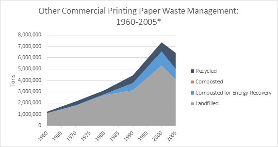 This is a graph on other commercial printing paper waste management, spanning the years 1960 to 2005. This graph is measured in tons, and shows how much waste was recycled, composted, combusted with energy recovery, and landfilled.