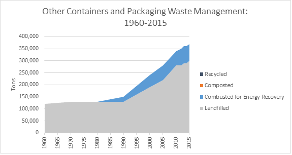 Containers and Packaging: Product-Specific Data | Facts and
