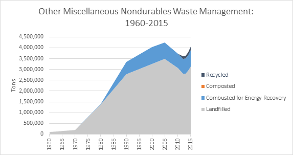 This is a graph on other miscellaneous nondurable goods waste management, spanning the years 1960 to 2015. This graph is measured in tons, and shows how much waste was recycled, composted, combusted with energy recovery, and landfilled.
