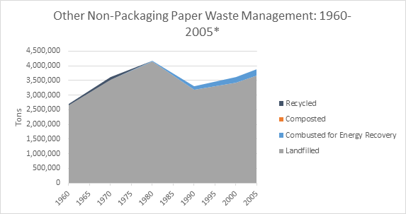 This is a graph on other non-packaging paper waste management, spanning the years 1960 to 2005. This graph is measured in tons, and shows how much waste was recycled, composted, combusted with energy recovery, and landfilled.