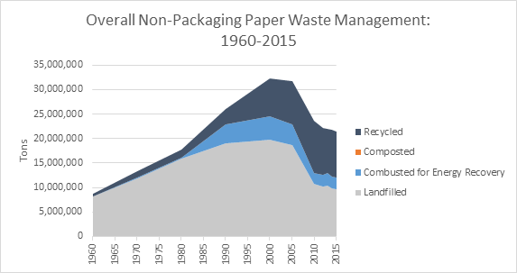 This is a graph on overall non-packaging paper waste management, spanning the years 1960 to 2015. This graph is measured in tons, and shows how much waste was recycled, composted, combusted with energy recovery, and landfilled.