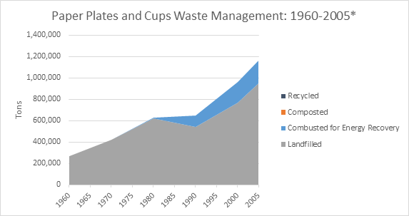 This is a graph on paper plates and cups waste management, spanning the years 1960 to 2005. This graph is measured in tons, and shows how much waste was recycled, composted, combusted with energy recovery, and landfilled.