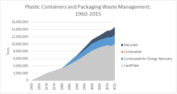 Containers and Packaging: Product-Specific Data | Facts and Figures