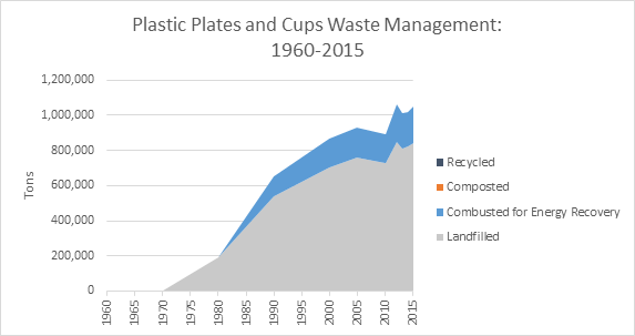 This is a graph on plastic plates and cups waste management, spanning the years 1960 to 2015. This graph is measured in tons, and shows how much waste was recycled, composted, combusted with energy recovery, and landfilled.