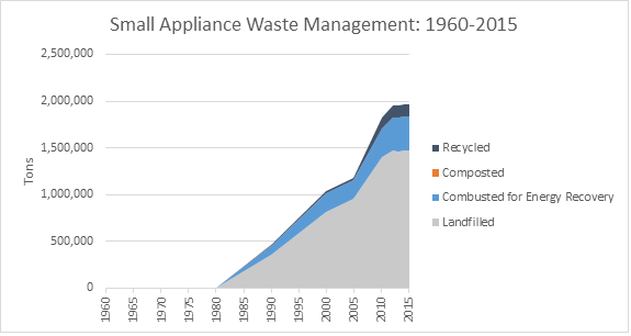 This is a graph on small appliance waste management, spanning the years 1960 to 2015. This graph is measured in tons, and shows how much waste was recycled, composted, combusted with energy recovery, and landfilled.