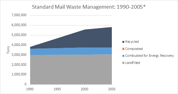 This is a graph on standard mail waste management, spanning the years 1990 to 2005. This graph is measured in tons, and shows how much waste was recycled, composted, combusted with energy recovery, and landfilled.