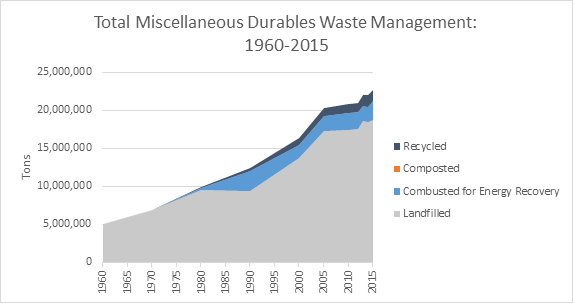 This is a graph on total miscellaneous durable goods waste management, spanning the years 1960 to 2015. This graph is measured in tons, and shows how much waste was recycled, composted, combusted with energy recovery, and landfilled.