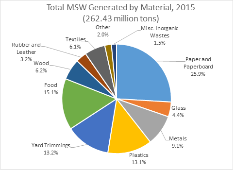 "This is a pie chart. The title reads, ""Total MSW Generated by Material, 2015 (262.43 million tons). It shows percentages for different MSW waste streams."