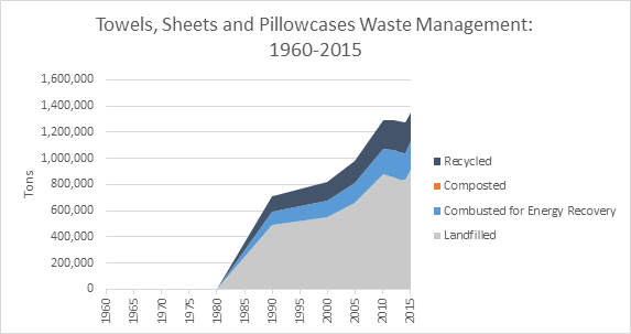 This is a graph on towels, sheets and pillowcases waste management, spanning the years 1960 to 2015. This graph is measured in tons, and shows how much waste was recycled, composted, combusted with energy recovery, and landfilled.