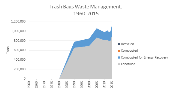 This is a graph on trash bags waste management, spanning the years 1960 to 2015. This graph is measured in tons, and shows how much waste was recycled, composted, combusted with energy recovery, and landfilled.