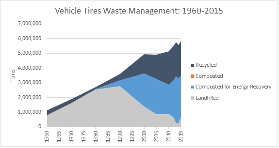 This is a graph on vehicle tires waste management, spanning the years 1960 to 2015. This graph is measured in tons, and shows how much waste was recycled, composted, combusted with energy recovery, and landfilled.