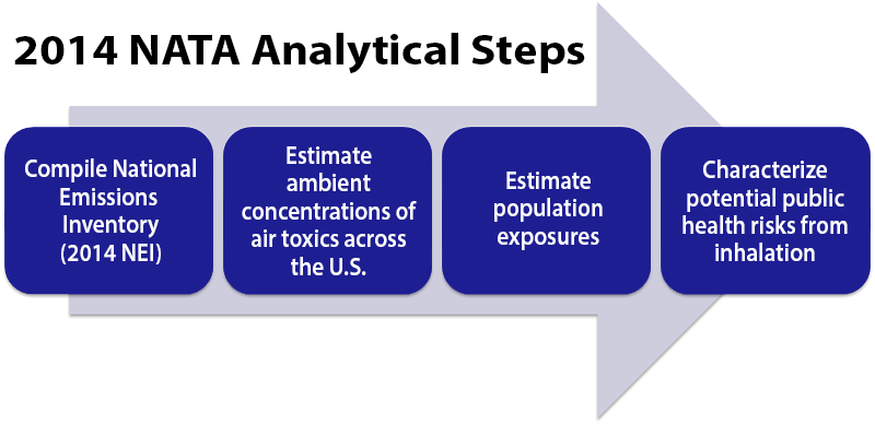 A flow chart showing the four NATA analytical steps: 1 compile a national emissions inventory, 2 estimate ambient concentrations of air toxics across the U.S., 3 estimate population exposures, 4 characterize potential public health risks from inhalation