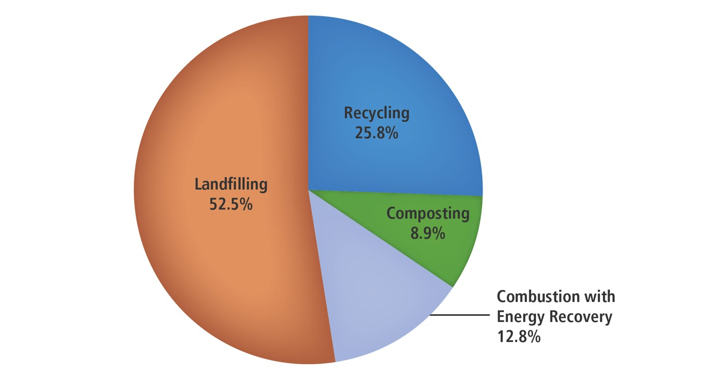 national overview facts and figures on materials wastes and