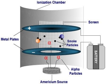 this diagram shows how an americium source ionizes air particles and makes  an ionization smoke detector work
