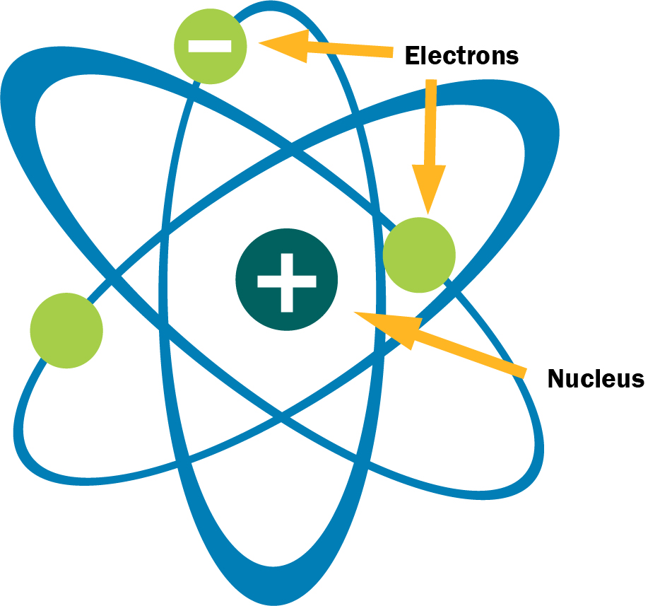 rutherford-bohr theory of atomic structure