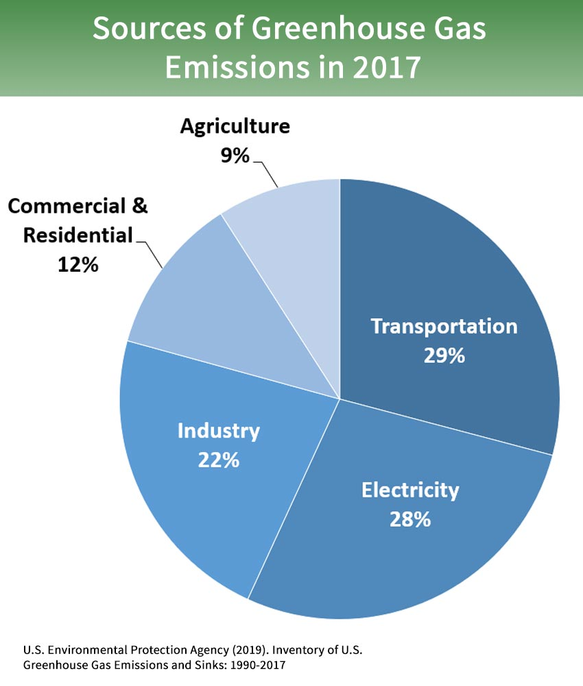 Inventory of U S  Greenhouse Gas Emissions and Sinks