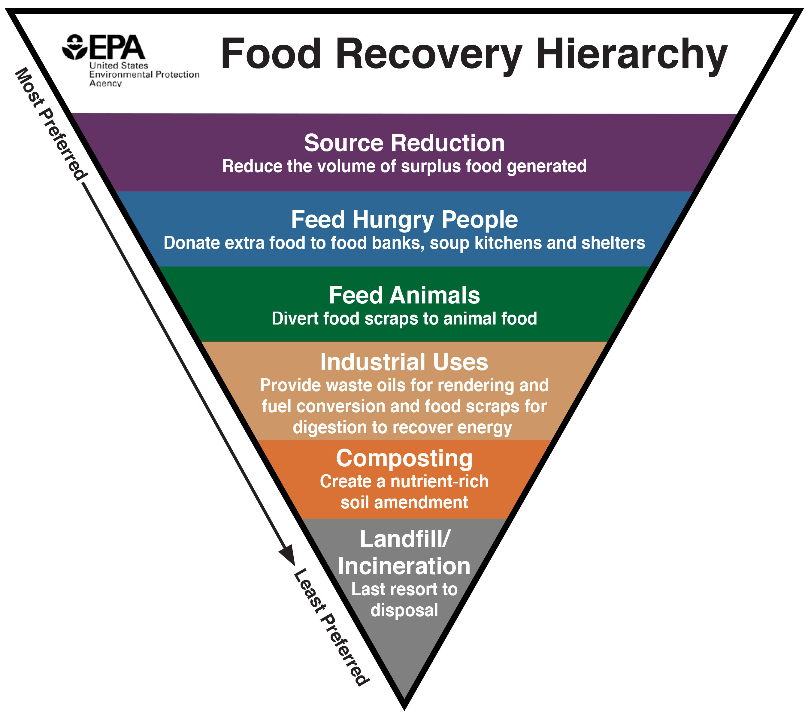 Food Recovery Hierarchy Triangle in Six Steps. Top (most preferred) to bottom (least preferred): Source Reduction, Feed Hungry People, Feed Animals, Industrial Uses, Composting, and Landfill/Incineration.