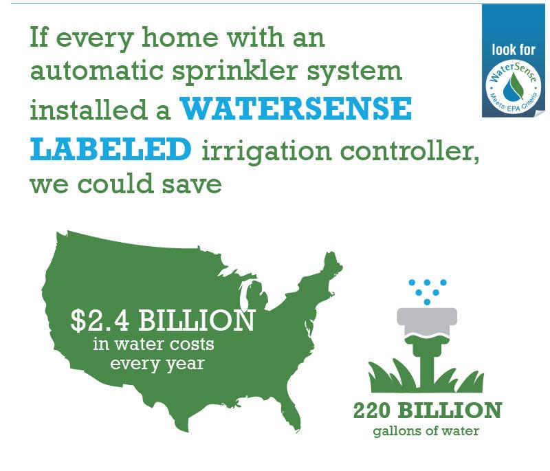 Irrigation Controllers Watersense Us Epa