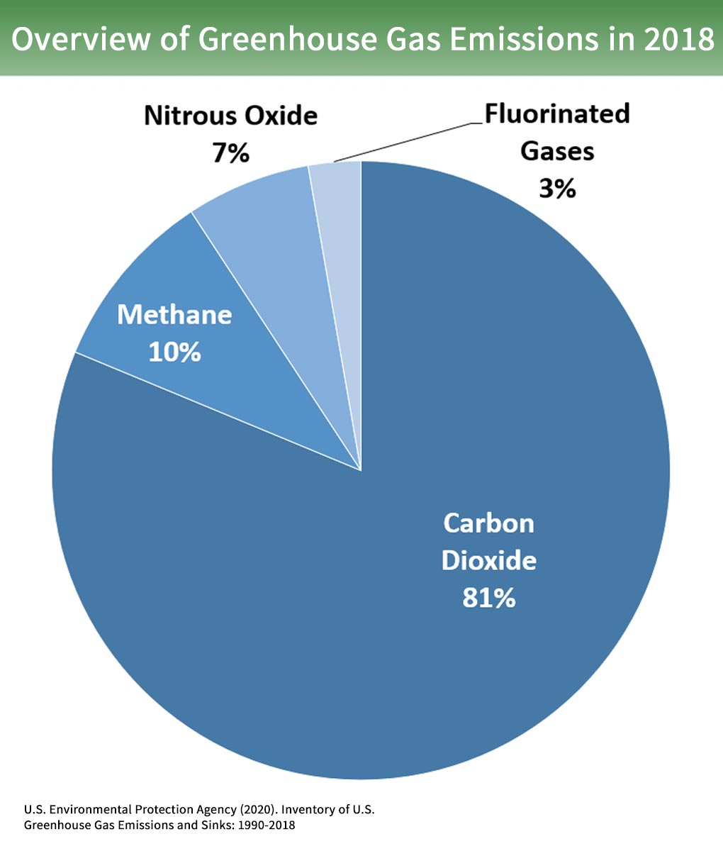 Overview of Greenhouse Gases | Greenhouse Gas (GHG) Emissions | US EPA