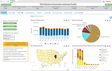 TRI P2 Industry Sector Dashboard