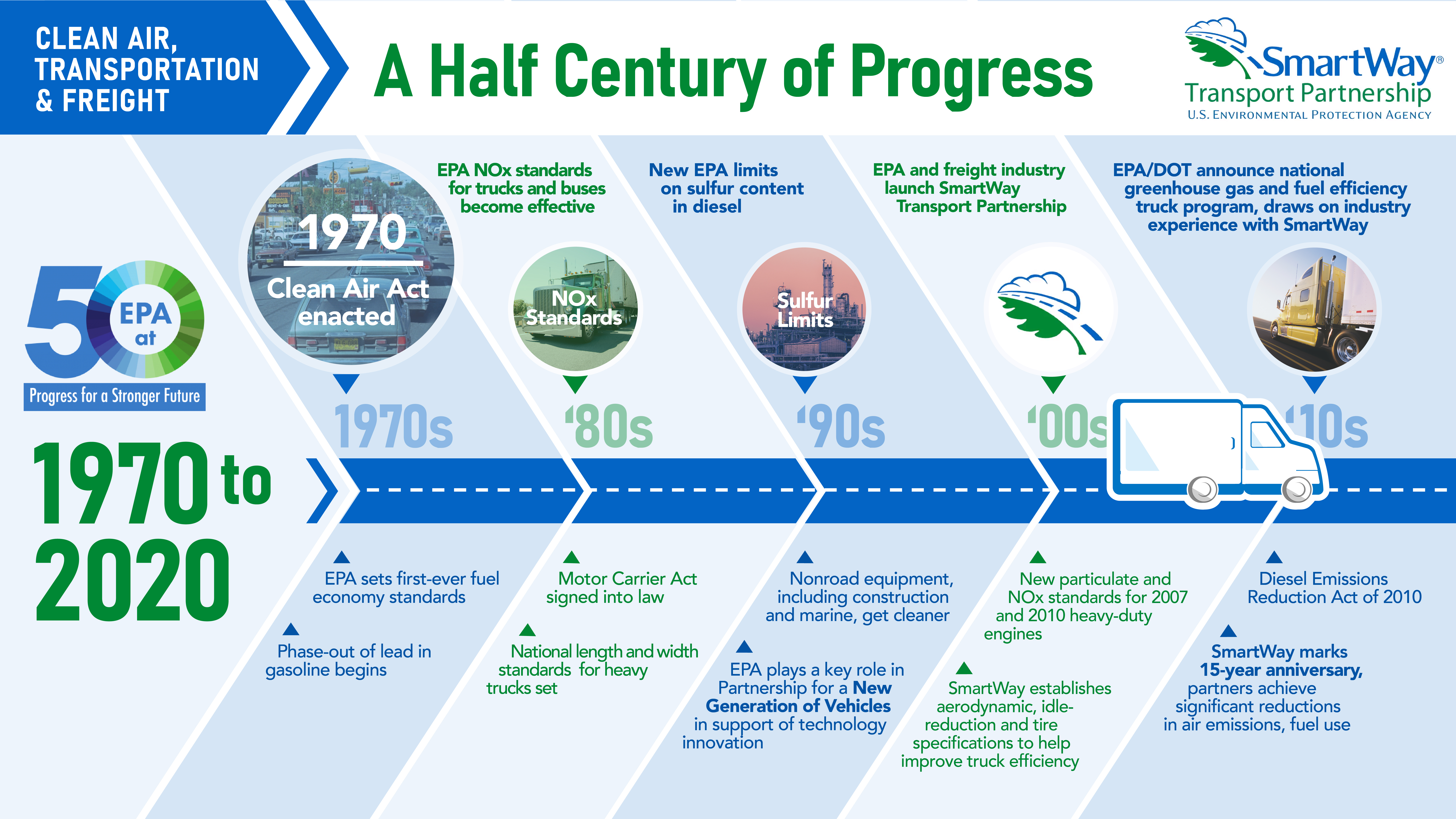 """This is an image of """"a half century of progress"""" by the EPA, displaying clean air limits and ordinances from 1970 to 2020."""
