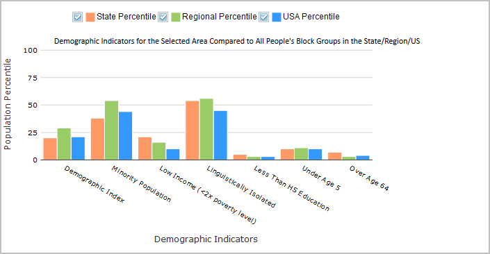 Screenshot of Demogrpahic Indicators for the Selected Area Compared to All People's Block Groups in the State/Region/US chart