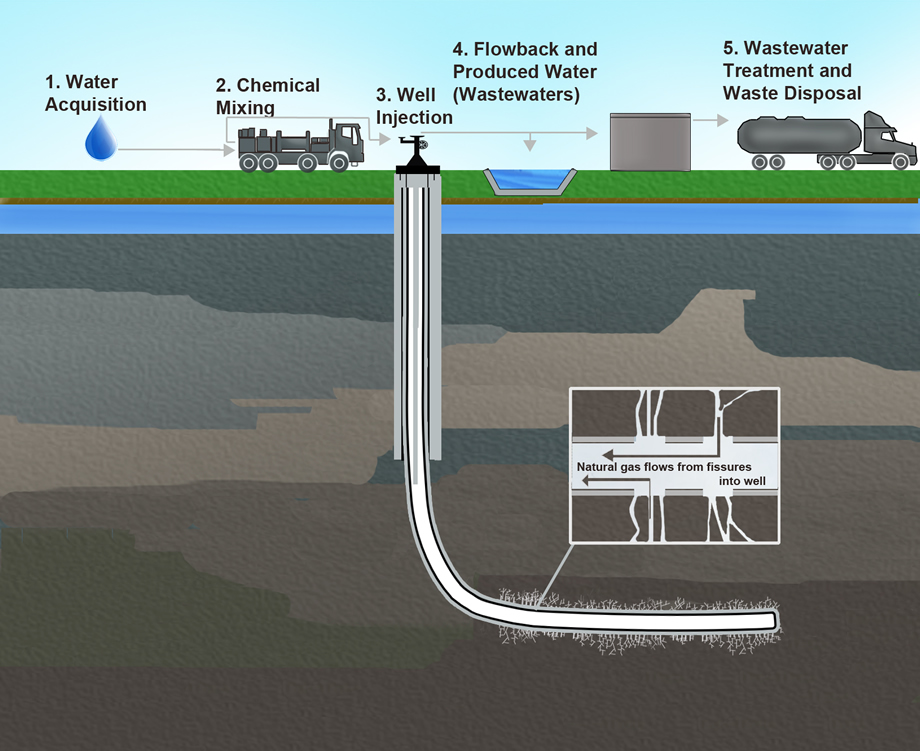 fracking diagram epa