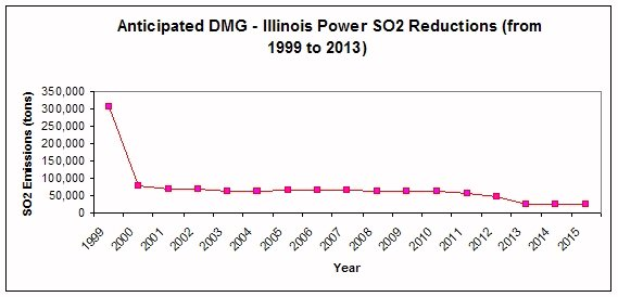 Illinois Power SO2 Reductions from 1999 to 2013