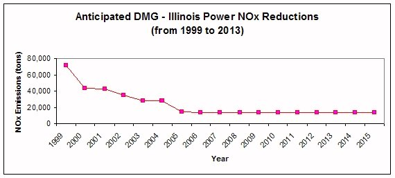 Illinois Power NOx Reductions from 1999 to 2013