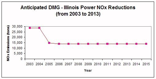 Illinois Power NOx Reductions from 2003 to 2013
