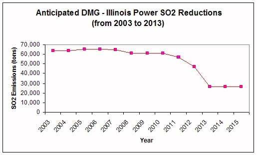 Illinois Power SO2 Reductions from 2003 to 2013
